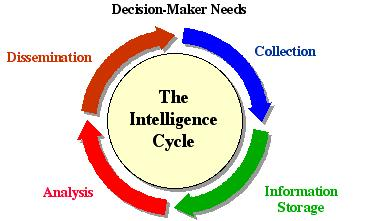 the collection of intelligence information in The intelligence cycle describes the process for delivering accurate, usable  information stages include planning, collection, processing, analysis and.